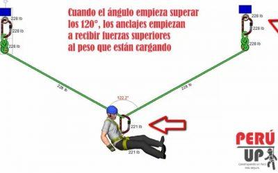 VIDEO Fuerzas y ángulos de la cuerda en tensión